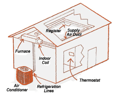 How to prevent common air conditioning problems.