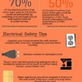 Preventing Home Electrical Fires *Infographic*