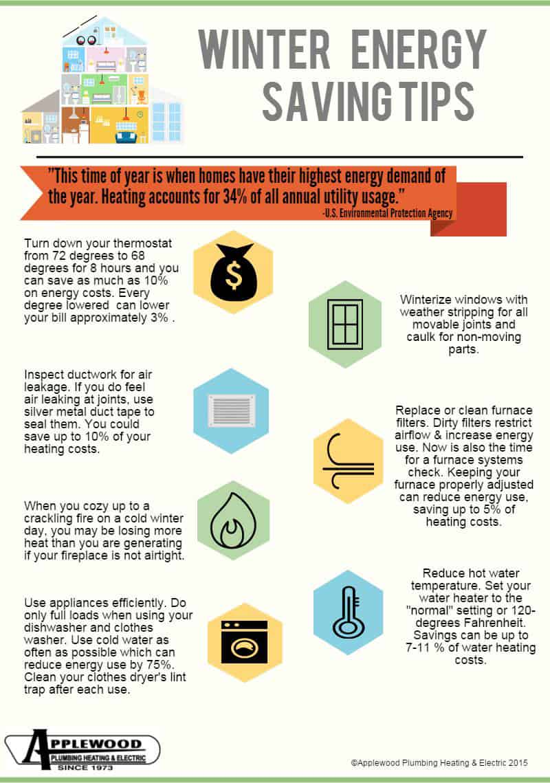 Winter energy saving tips infographic applewood plumbing for Energy saving hot water systems