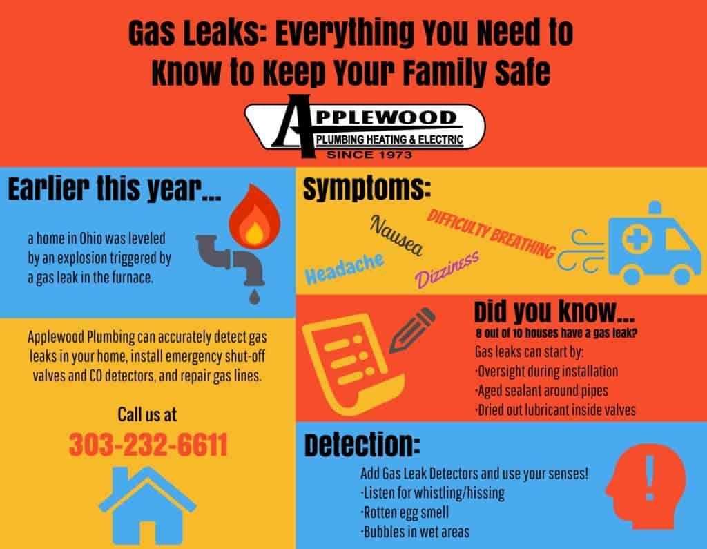 detecting gas leaks